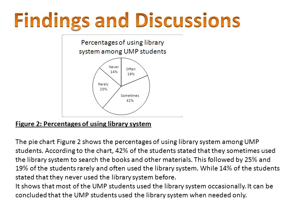 Figure 2: Percentages of using library system The pie chart Figure 2 shows the percentages of using library system among UMP students. According to th