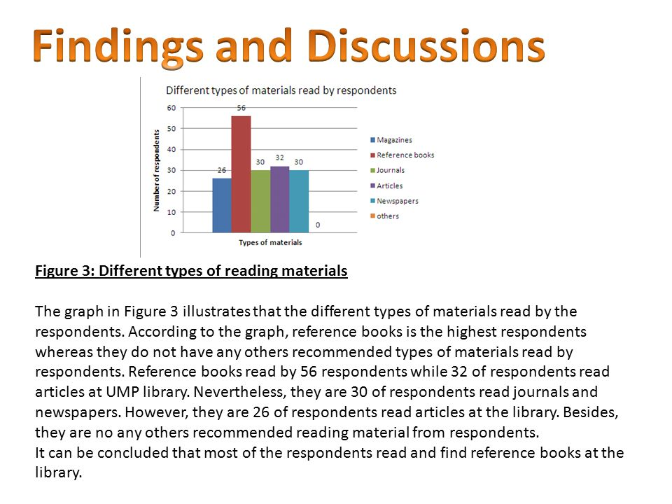 Figure 3: Different types of reading materials The graph in Figure 3 illustrates that the different types of materials read by the respondents. Accord