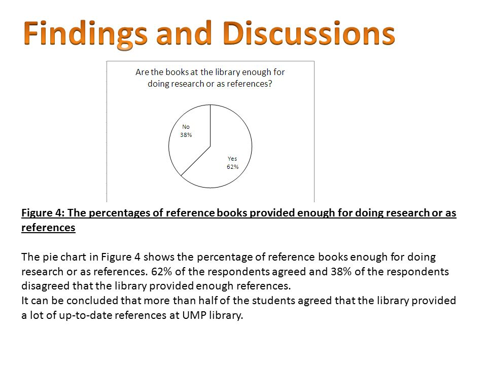 Figure 4: The percentages of reference books provided enough for doing research or as references The pie chart in Figure 4 shows the percentage of reference books enough for doing research or as references.