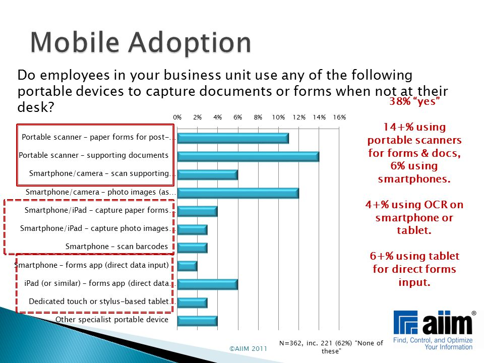 """©AIIM 2011 Do employees in your business unit use any of the following portable devices to capture documents or forms when not at their desk? 38% """"yes"""