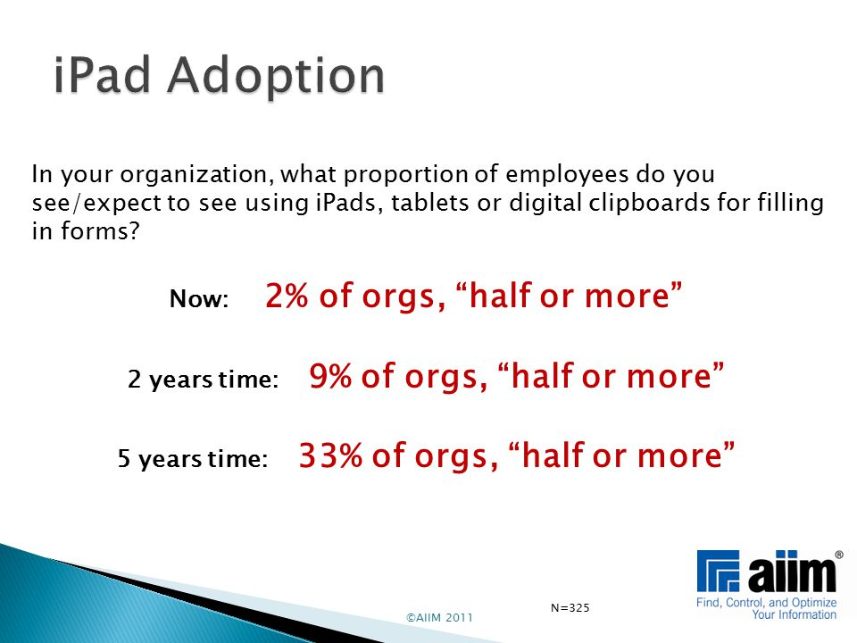 ©AIIM 2011 In your organization, what proportion of employees do you see/expect to see using iPads, tablets or digital clipboards for filling in forms