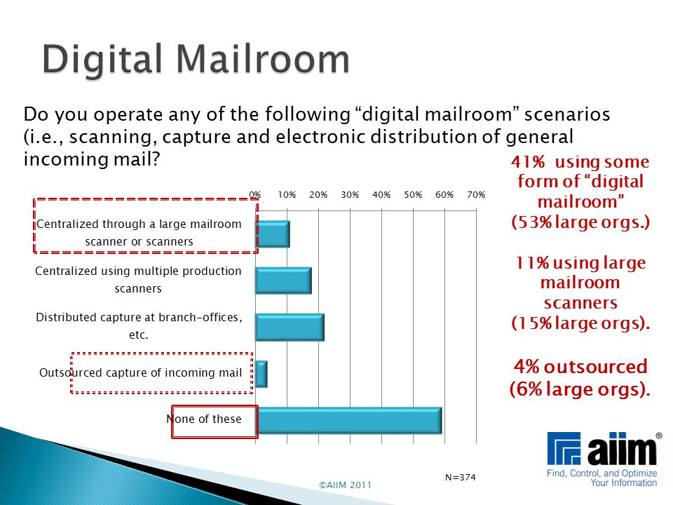 ©AIIM 2011 Do you operate any of the following digital mailroom scenarios (i.e., scanning, capture and electronic distribution of general incoming mail.