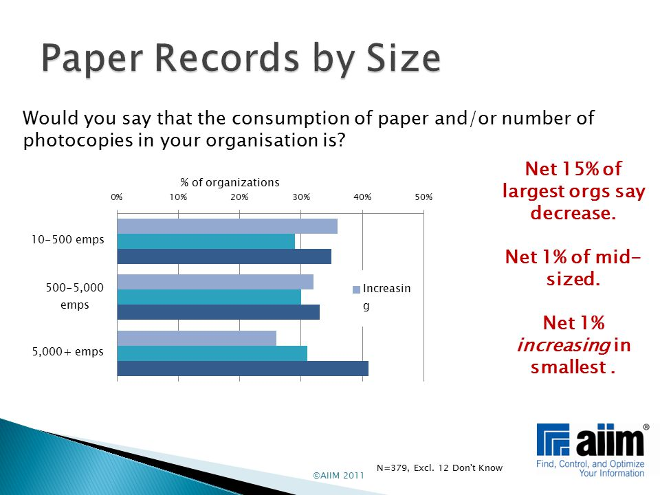 ©AIIM 2011 Would you say that the consumption of paper and/or number of photocopies in your organisation is.