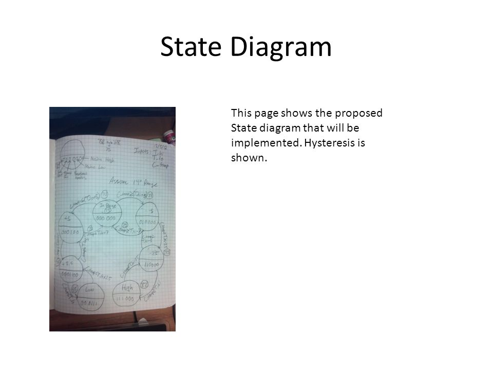 State Diagram This page shows the proposed State diagram that will be implemented.