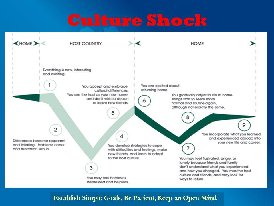 Culture Shock Establish Simple Goals, Be Patient, Keep an Open Mind