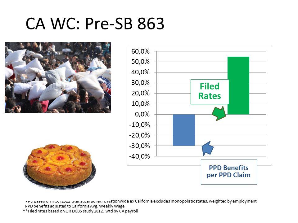 CA WC Reform: SB 863 Liens: Filing Fee CHSWC Liens Report, 1/1/11, p.