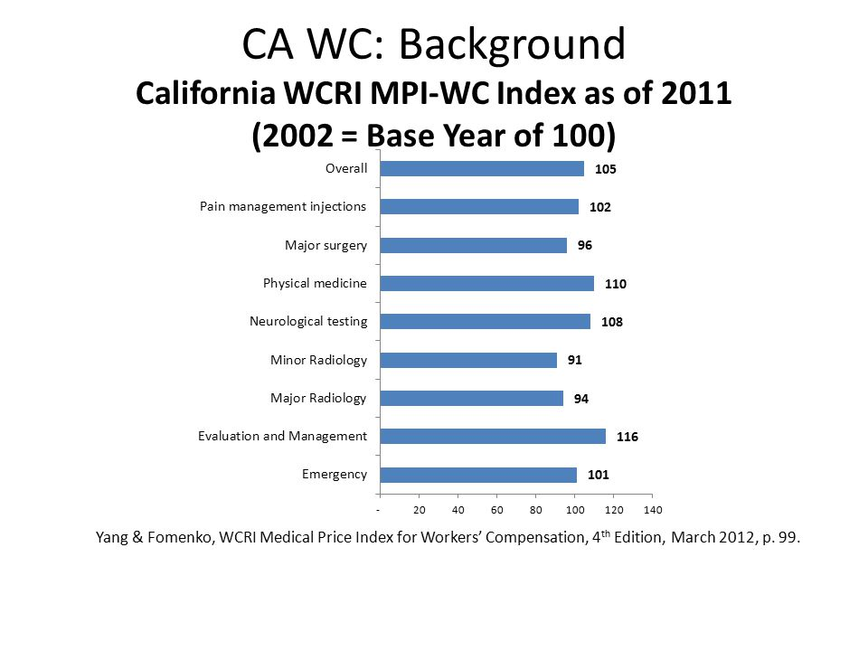 CA WC: Background Percentage of Medical Paid by Year After Injury California vs.