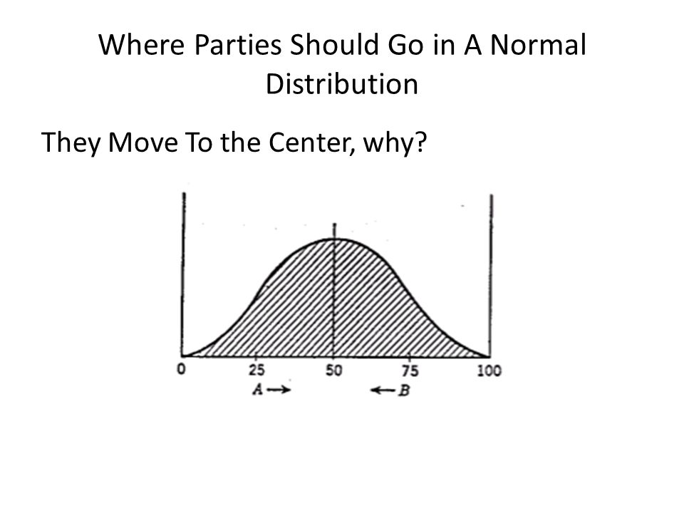 Where Parties Should Go in A Normal Distribution They Move To the Center, why