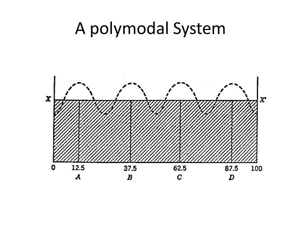 A polymodal System
