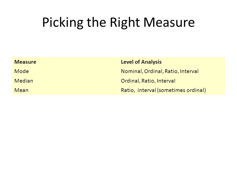 Picking the Right Measure MeasureLevel of Analysis ModeNominal, Ordinal, Ratio, Interval MedianOrdinal, Ratio, Interval MeanRatio, interval (sometimes ordinal)
