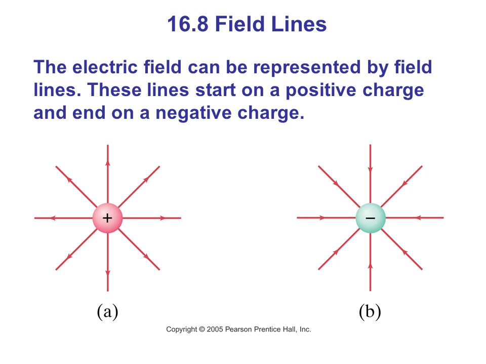 16.8 Field Lines The electric field can be represented by field lines. These lines start on a positive charge and end on a negative charge.