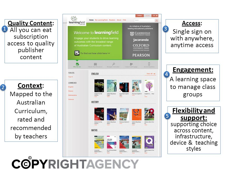 Quality Content: All you can eat subscription access to quality publisher content Access : Single sign on with anywhere, anytime access Context : Mapped to the Australian Curriculum, rated and recommended by teachers Engagement: A learning space to manage class groups 4 4 Flexibility and support: supporting choice across content, infrastructure, device & teaching styles 5 5