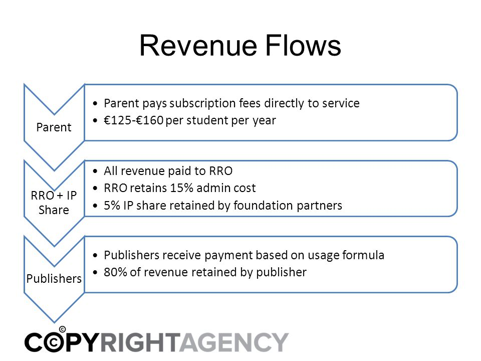 Revenue Flows Parent Parent pays subscription fees directly to service €125-€160 per student per year RRO + IP Share All revenue paid to RRO RRO retains 15% admin cost 5% IP share retained by foundation partners Publishers Publishers receive payment based on usage formula 80% of revenue retained by publisher