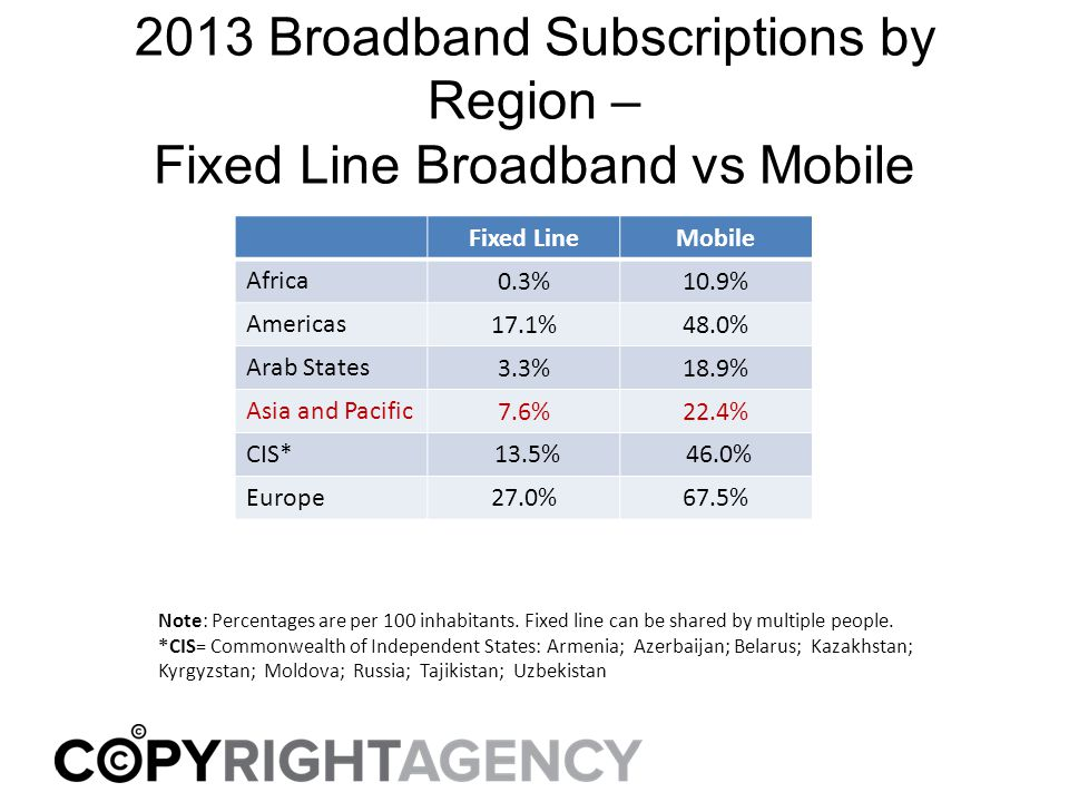 2013 Broadband Subscriptions by Region – Fixed Line Broadband vs Mobile Fixed LineMobile Africa 0.3%10.9% Americas 17.1%48.0% Arab States 3.3%18.9% Asia and Pacific 7.6%22.4% CIS* 13.5% 46.0% Europe 27.0%67.5% Note: Percentages are per 100 inhabitants.