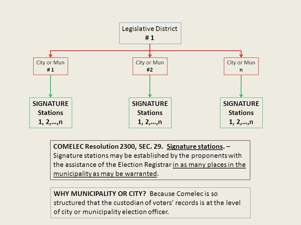 Legislative District # 1 City or Mun # 1 City or Mun n City or Mun #2 SIGNATURE Stations 1, 2,…,n SIGNATURE Stations 1, 2,…,n SIGNATURE Stations 1, 2,…,n COMELEC Resolution 2300, SEC.