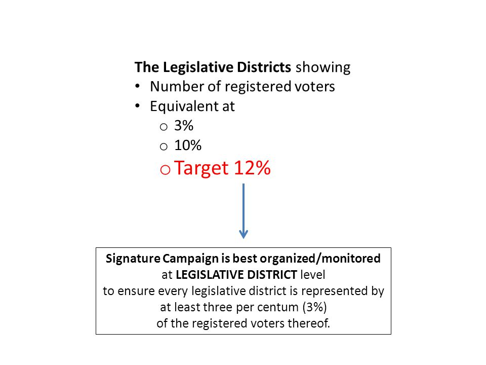The Legislative Districts showing Number of registered voters Equivalent at o 3% o 10% o Target 12% Signature Campaign is best organized/monitored at LEGISLATIVE DISTRICT level to ensure every legislative district is represented by at least three per centum (3%) of the registered voters thereof.