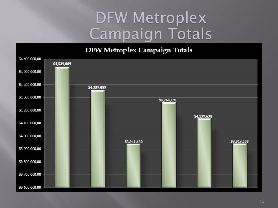 DFW Metroplex Campaign Totals 14