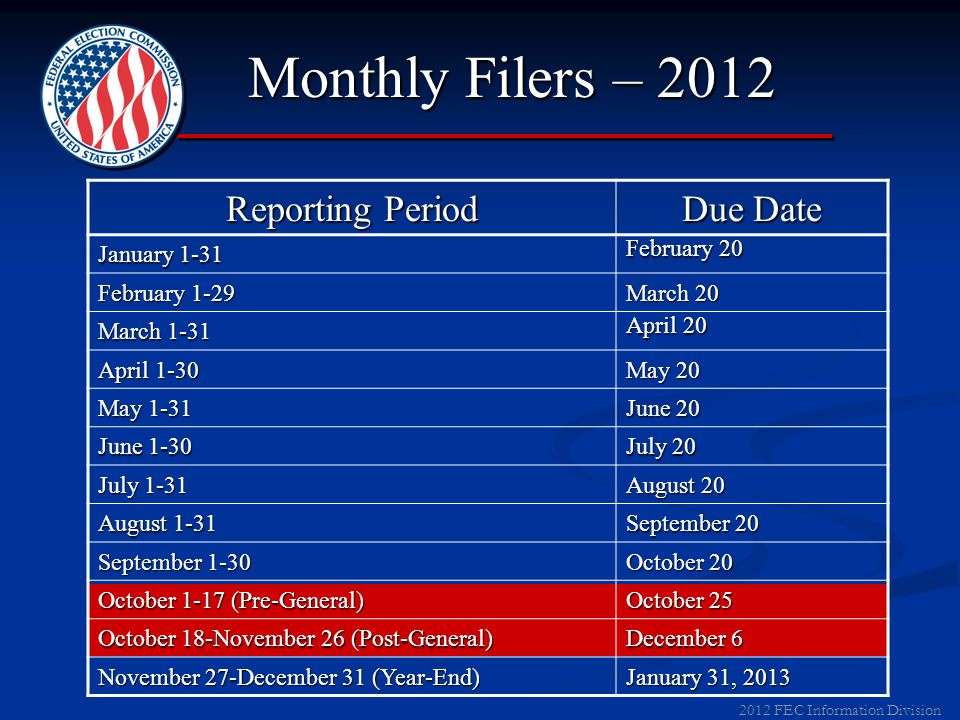 2012 FEC Information Division Quarterly Filers - 2012 Quarterly Filers - 2012 Report Type Coverage and Due Dates April Quarterly Covers 1/1 - 3/31; Due 4/15/12 July Quarterly Covers 4/1 - 6/30; Due 7/15/12 October Quarterly Covers 7/1 - 9/30; Due 10/15/12 Pre-Election Covers 1st day of current period to 20 days before election; Due 12 days before election (12G covers 10/1-10/17/12; Due 10/25/12) Post-General Covers from 1 st day of period to 11/26; Due 12/6/12 Year-End Covers 11/27 to 12/31; Due 1/31/13
