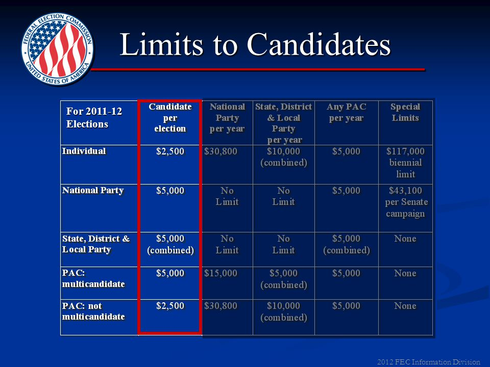 2012 FEC Information Division Contribution Limits For 2011-12 Elections