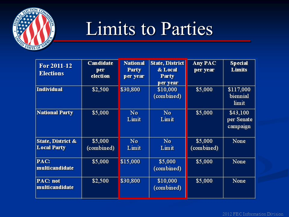 2012 FEC Information Division Limits to Candidates For 2011-12 Elections