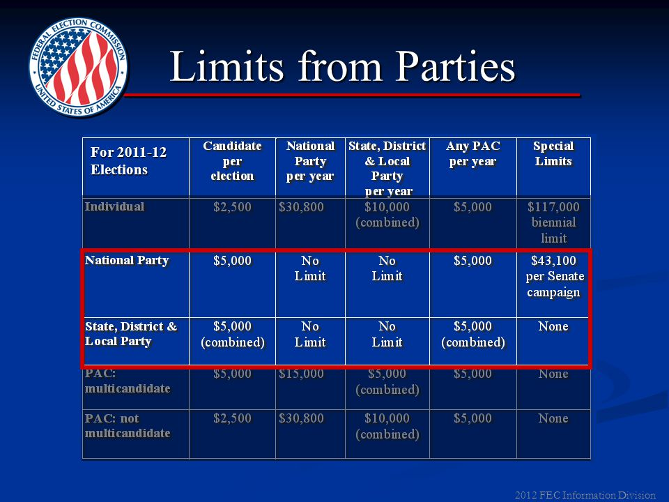 2012 FEC Information Division Limits to PACs For 2011-12 Elections