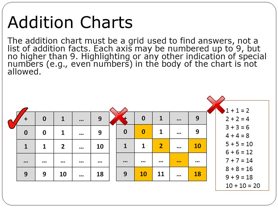 Addition Charts The addition chart must be a grid used to find answers, not a list of addition facts.