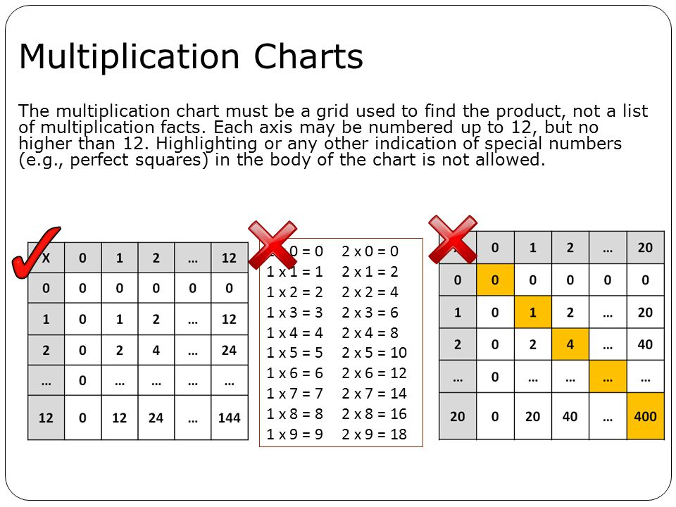 Multiplication Charts The multiplication chart must be a grid used to find the product, not a list of multiplication facts.
