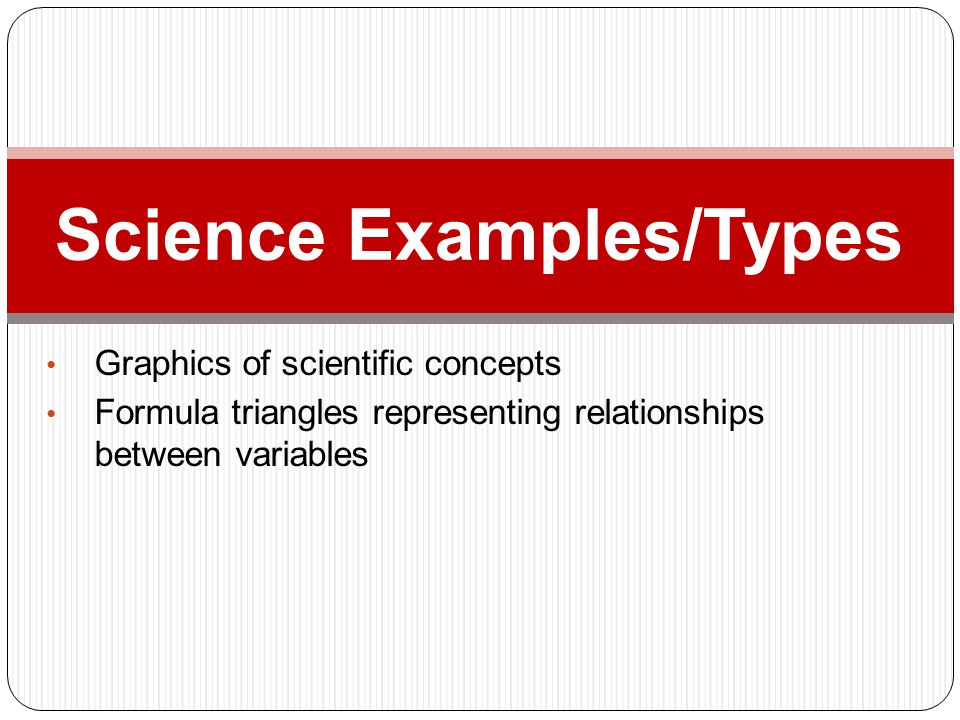 Graphics of scientific concepts Formula triangles representing relationships between variables Science Examples/Types