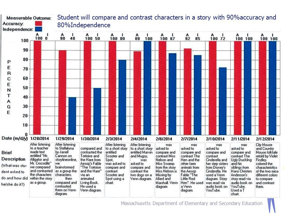 24 Massachusetts Department of Elementary and Secondary Education Student will compare and contrast characters in a story with 90%accuracy and 80%Independence