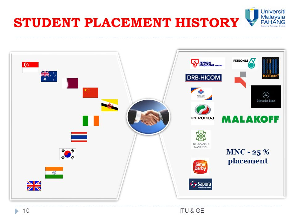 STUDENT PLACEMENT HISTORY 10 MNC - 25 % placement ITU & GE