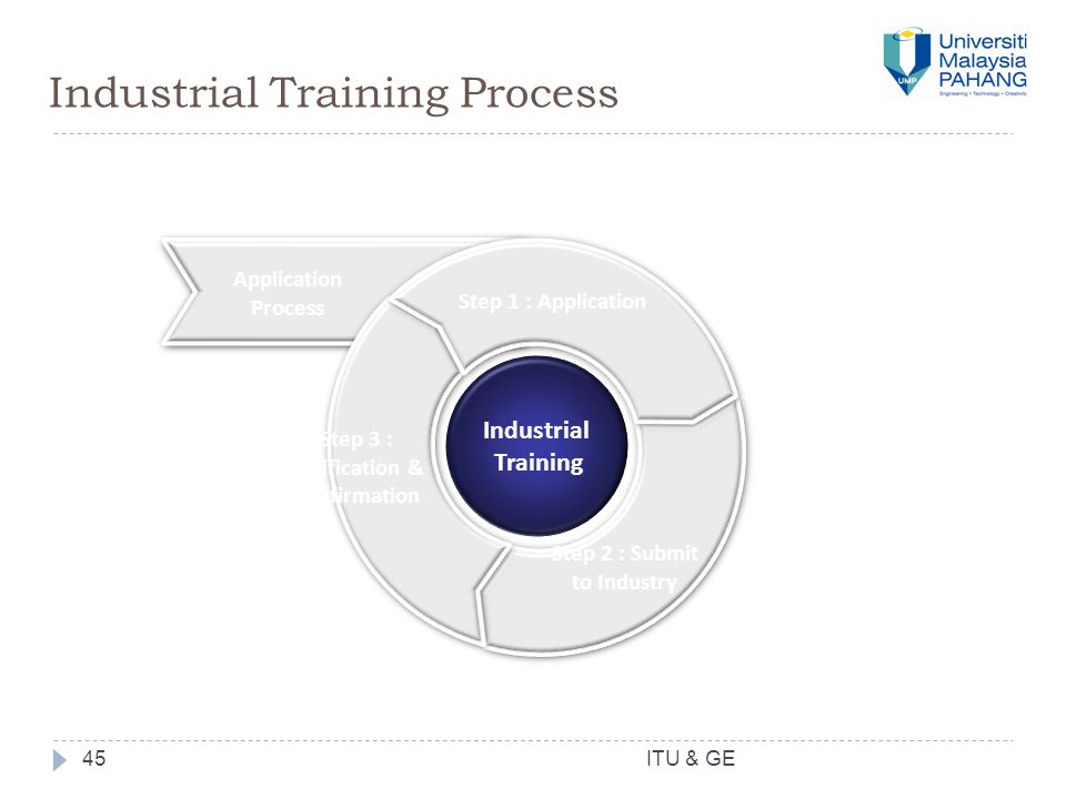 Industrial Training Process 45 Application Process Step 1 : Application Step 2 : Submit to Industry Step 3 : Verification & Confirmation Industrial Training ITU & GE