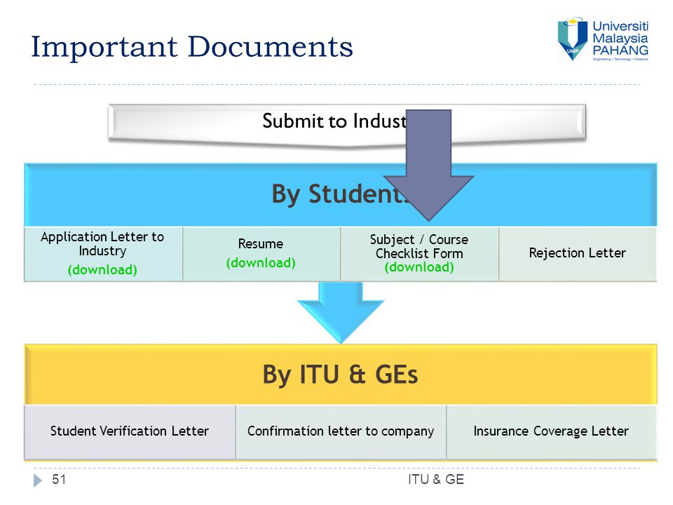 51 Important Documents By ITU & GEs Student Verification LetterConfirmation letter to companyInsurance Coverage Letter By Students Application Letter to Industry (download) Resume (download) Subject / Course Checklist Form (download) Rejection Letter Submit to Industry ITU & GE