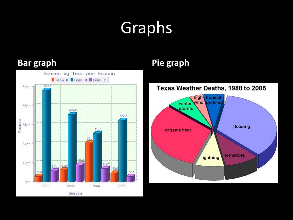 Graphs Bar graphPie graph