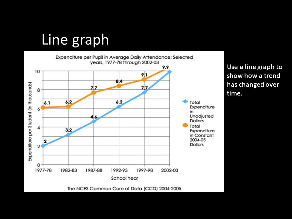 Line graph Use a line graph to show how a trend has changed over time.