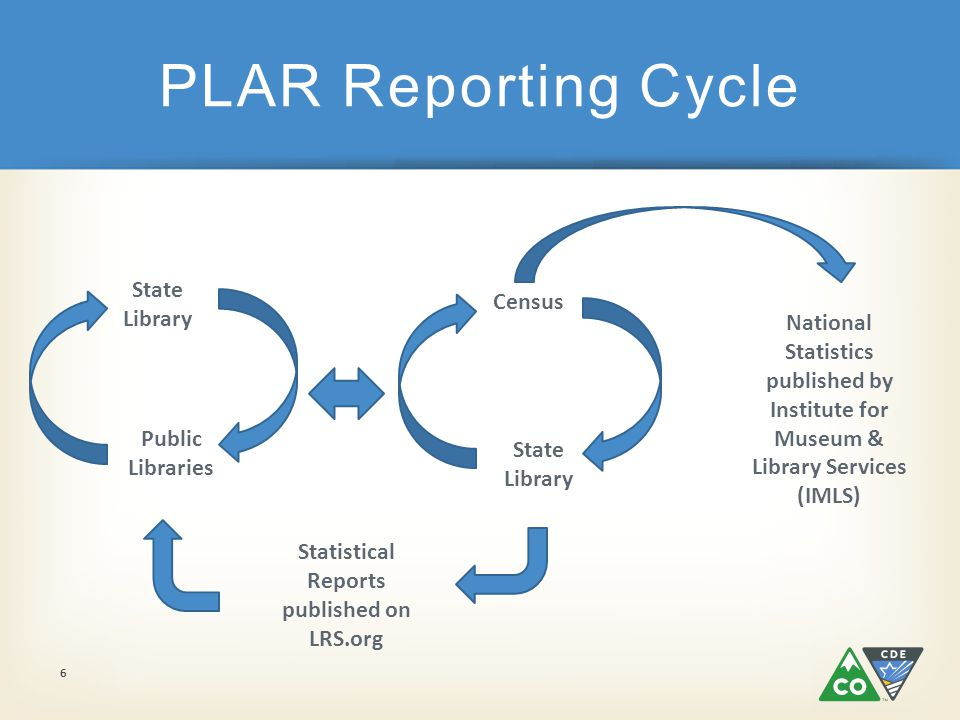 PLAR Reporting Cycle 6 National Statistics published by Institute for Museum & Library Services (IMLS) Public Libraries State Library Census Statistical Reports published on LRS.org