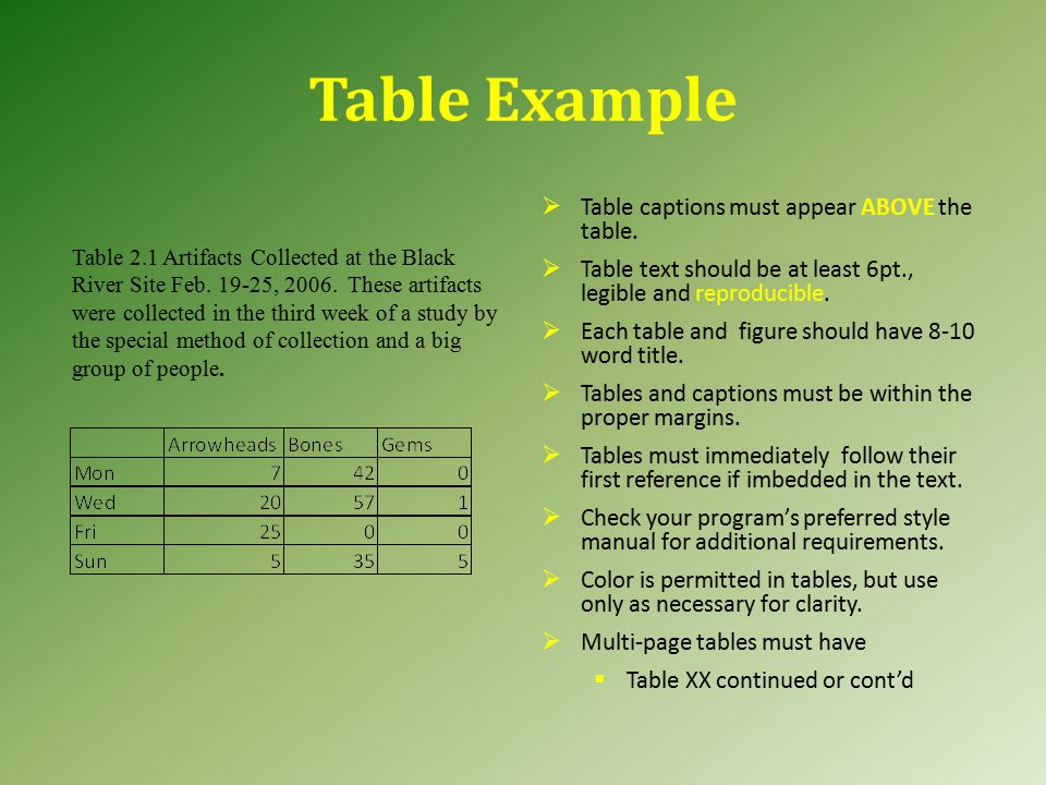 Table Example Table 2.1 Artifacts Collected at the Black River Site Feb.