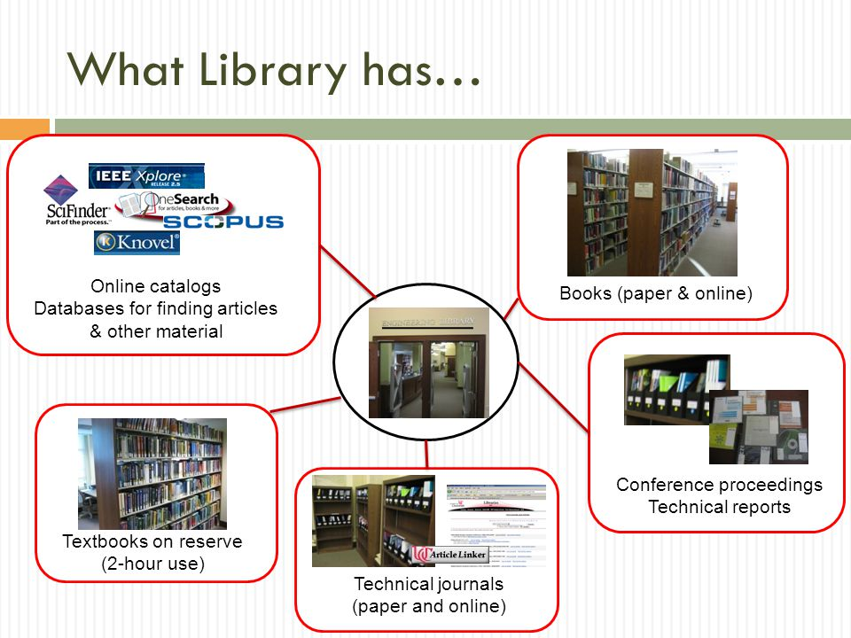 What Library has… Books (paper & online) Textbooks on reserve (2-hour use) Technical journals (paper and online) Conference proceedings Technical reports Online catalogs Databases for finding articles & other material