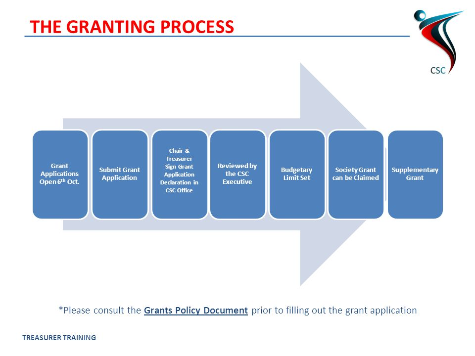 TREASURER TRAINING THE GRANTING PROCESS Grant Applications Open 6 th Oct.
