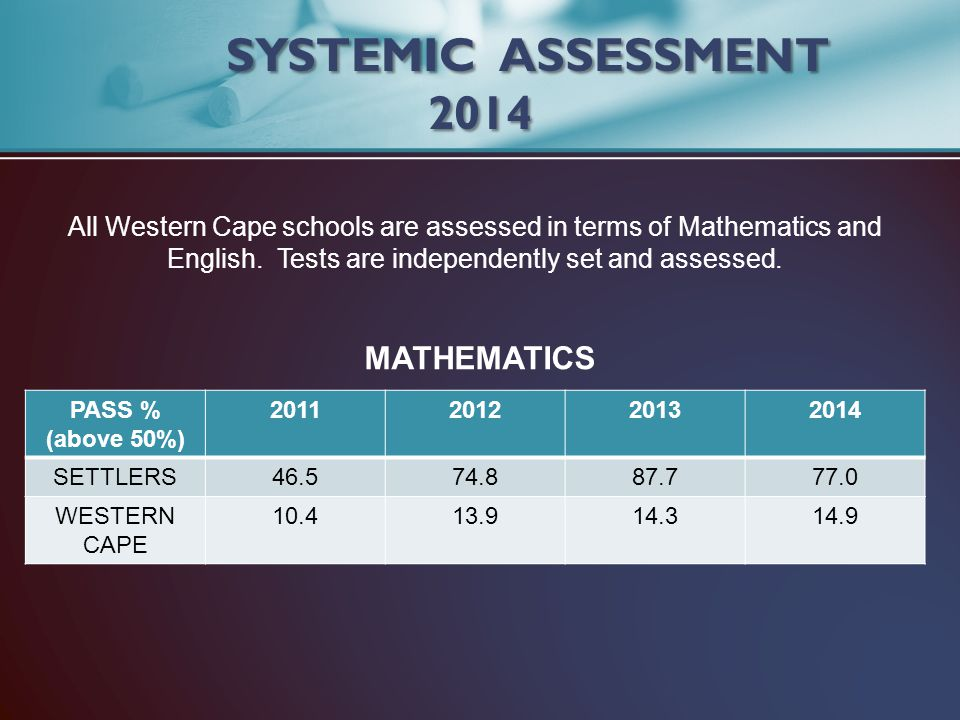 PASS % (above 50%) 2011201220132014 SETTLERS46.574.887.777.0 WESTERN CAPE 10.413.914.314.9 SYSTEMIC ASSESSMENT 2014 All Western Cape schools are asses