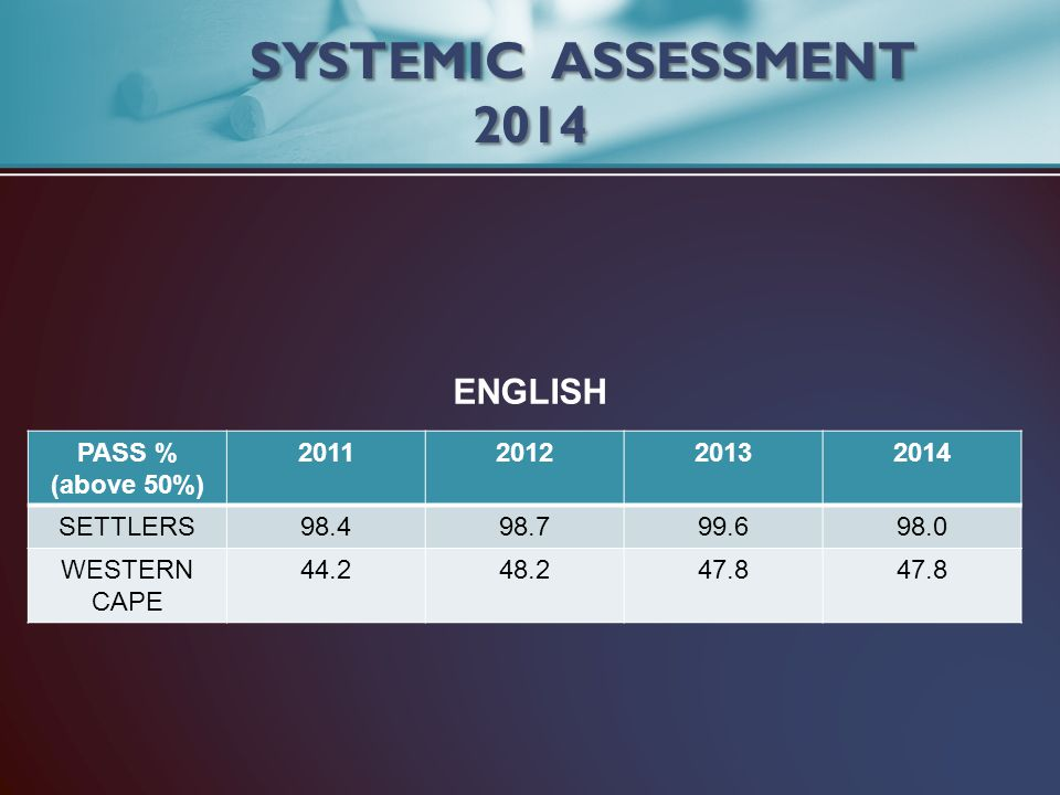 PASS % (above 50%) 2011201220132014 SETTLERS98.498.799.698.0 WESTERN CAPE 44.248.247.8 SYSTEMIC ASSESSMENT 2014 ENGLISH