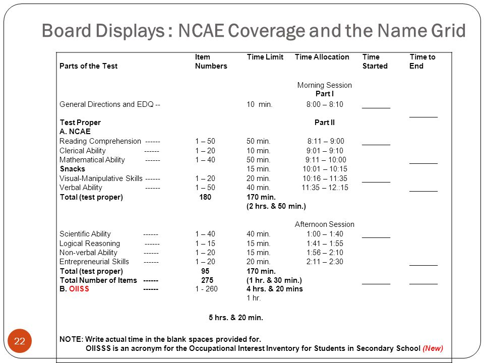 Board Displays : NCAE Coverage and the Name Grid 22 Parts of the Test Item Numbers Time LimitTime AllocationTime Started Time to End Morning Session P