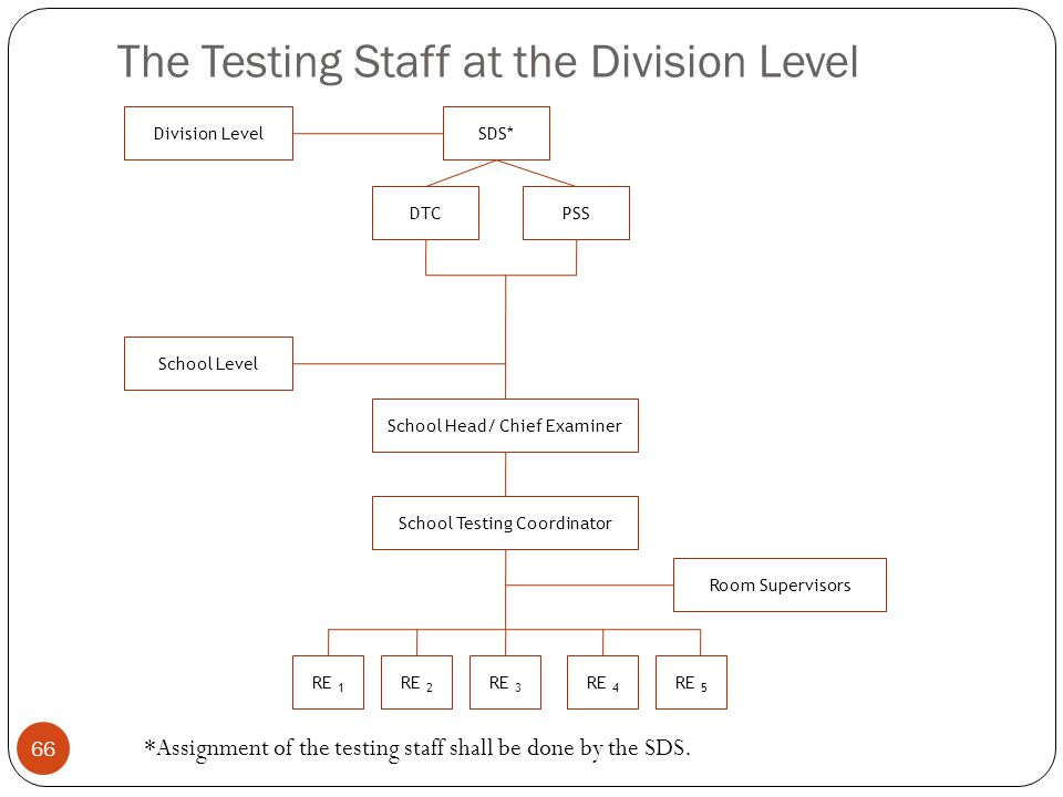 The Testing Staff at the Division Level 66 Division LevelSDS* DTCPSS School Level School Head/ Chief Examiner School Testing Coordinator Room Supervis