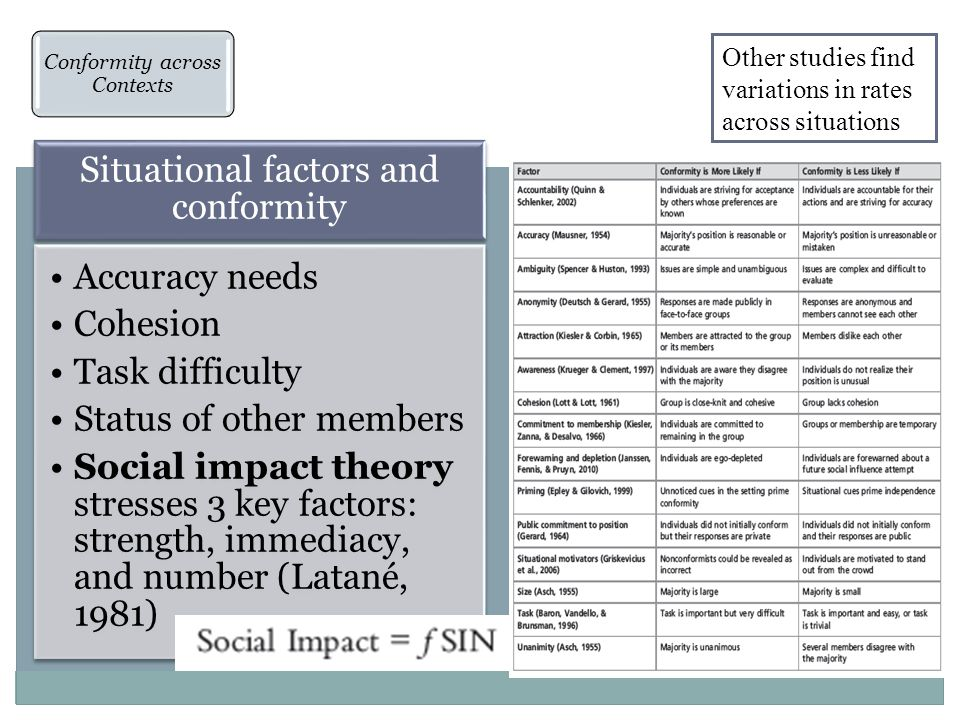 Situational factors and conformity Accuracy needs Cohesion Task difficulty Status of other members Social impact theory stresses 3 key factors: strength, immediacy, and number (Latané, 1981) Conformity across Contexts Social Identity Model of Deindividuation Effects (SIDE) Individuals interacting online also conform, even though anonymous and remotely located Conformity and viral online processes Other studies find variations in rates across situations