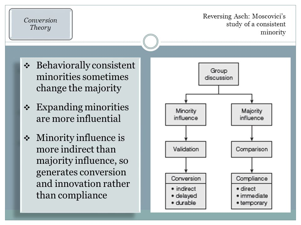  Behaviorally consistent minorities sometimes change the majority  Expanding minorities are more influential  Minority influence is more indirect than majority influence, so generates conversion and innovation rather than compliance  Behaviorally consistent minorities sometimes change the majority  Expanding minorities are more influential  Minority influence is more indirect than majority influence, so generates conversion and innovation rather than compliance Reversing Asch: Moscovici's study of a consistent minority Minority Influence Conversion Theory