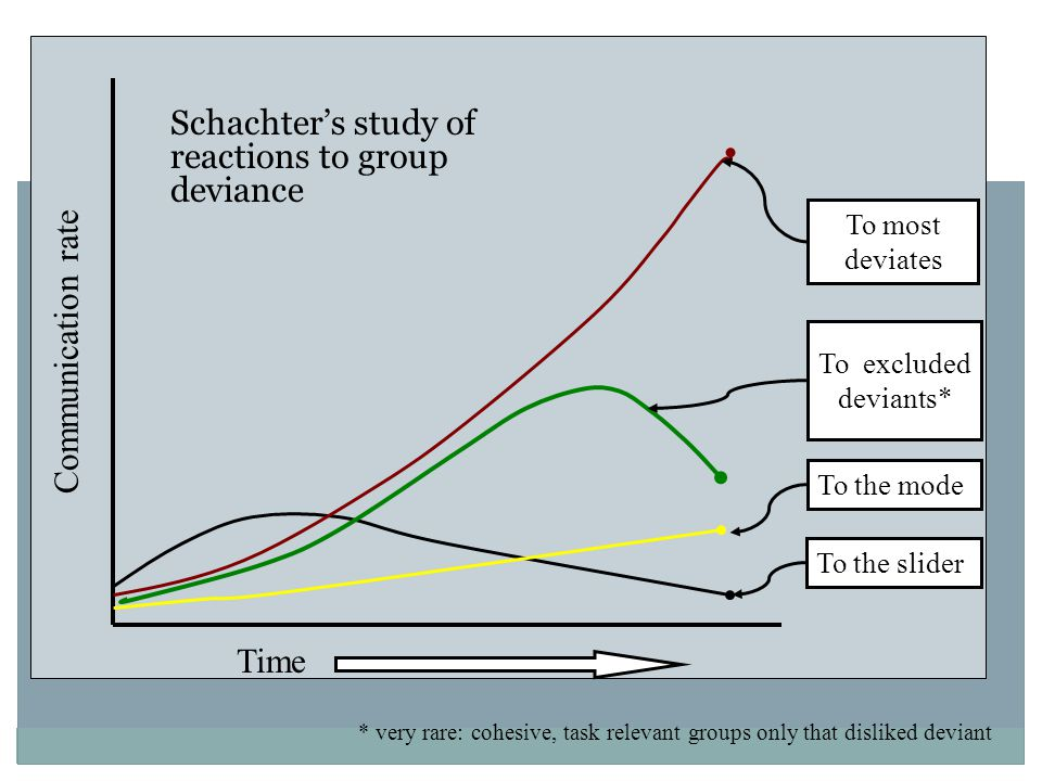 To the slider To the mode To most deviates To excluded deviants* Time Communication rate * very rare: cohesive, task relevant groups only that disliked deviant Schachter's study of reactions to group deviance