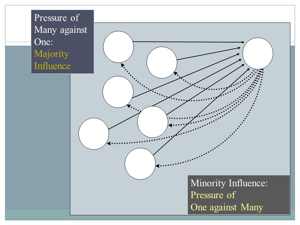Pressure of Many against One: Majority Influence Minority Influence: Pressure of One against Many