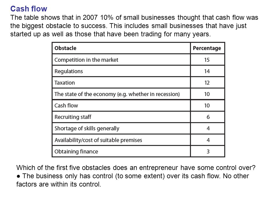 Cash flow The table shows that in 2007 10% of small businesses thought that cash flow was the biggest obstacle to success. This includes small busines