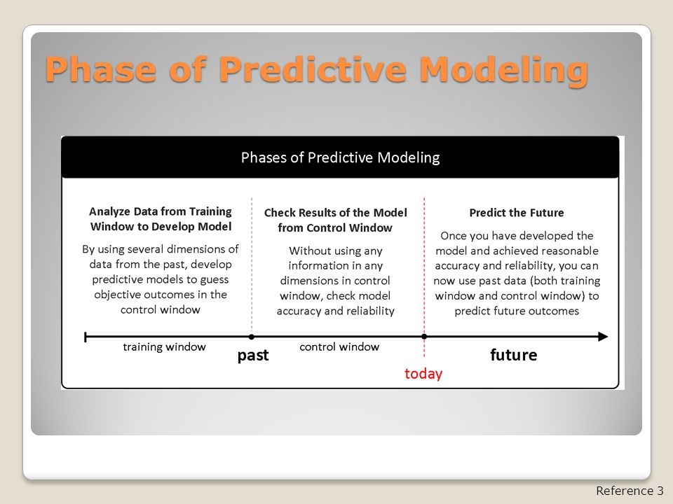 Phase of Predictive Modeling Reference 3