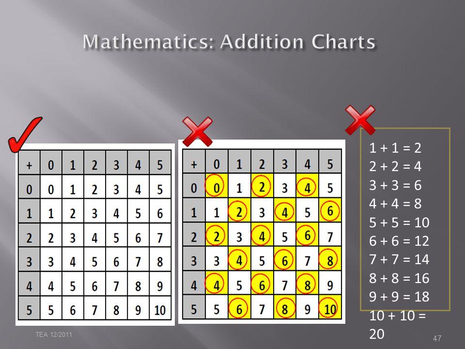 47 1 + 1 = 2 2 + 2 = 4 3 + 3 = 6 4 + 4 = 8 5 + 5 = 10 6 + 6 = 12 7 + 7 = 14 8 + 8 = 16 9 + 9 = 18 10 + 10 = 20 TEA 12/2011