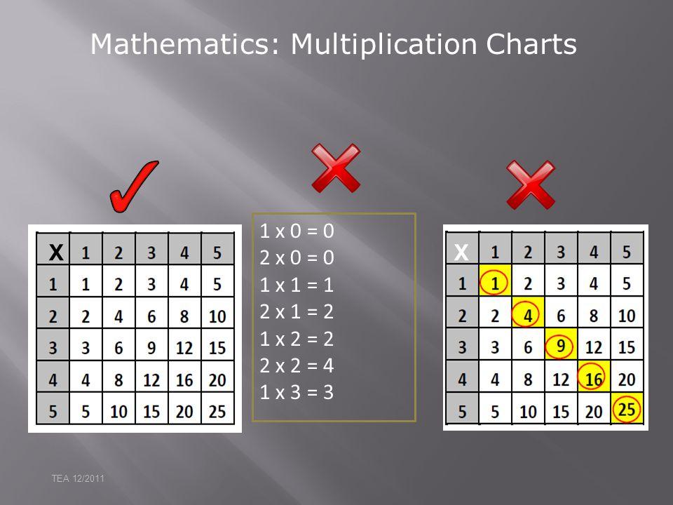Mathematics: Multiplication Charts 1 x 0 = 0 2 x 0 = 0 1 x 1 = 1 2 x 1 = 2 1 x 2 = 2 2 x 2 = 4 1 x 3 = 3 TEA 12/2011 XX